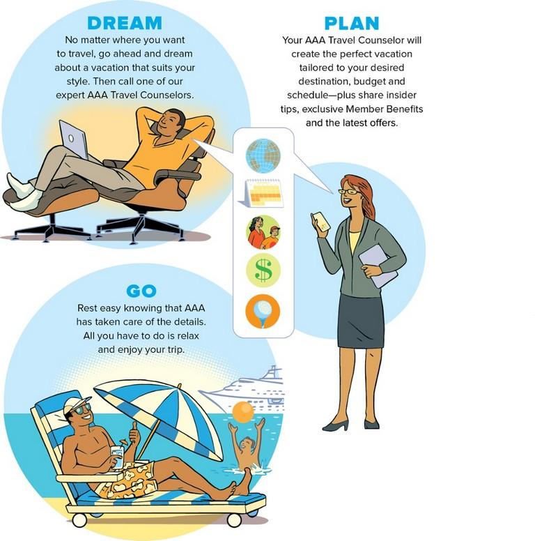 Aaa Travel Planning