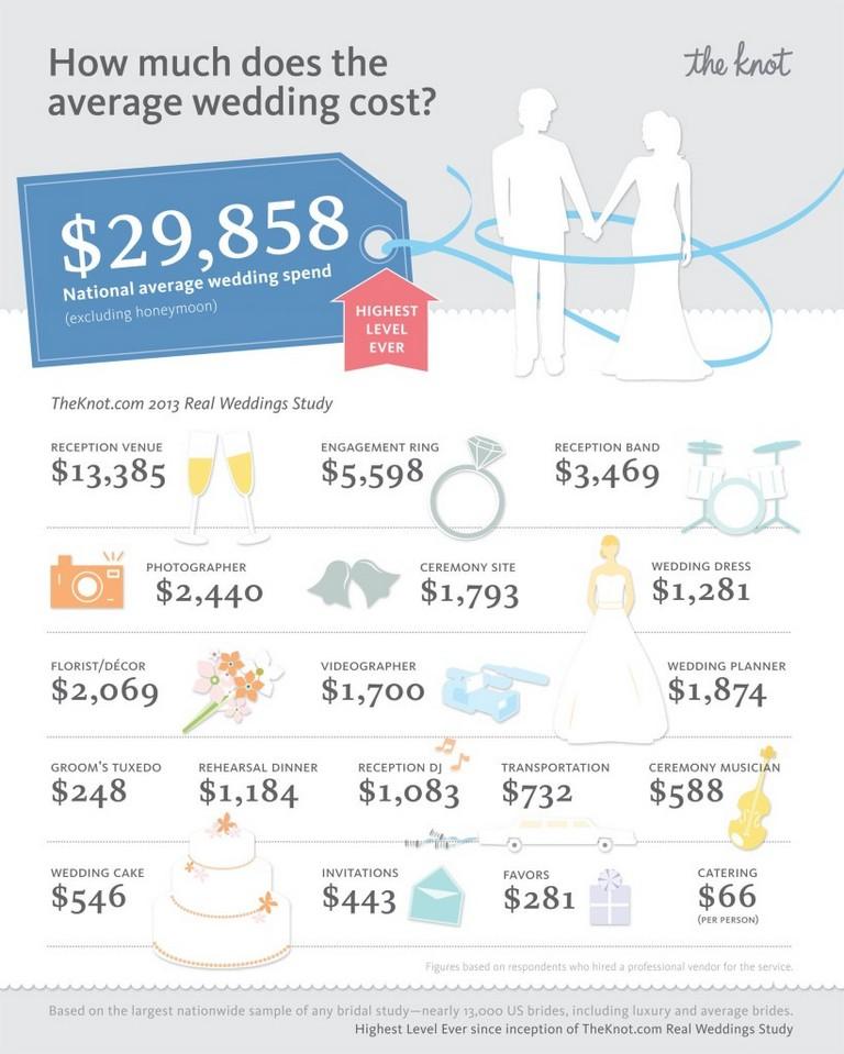 Xo Group Inc. Average Wedding Cost